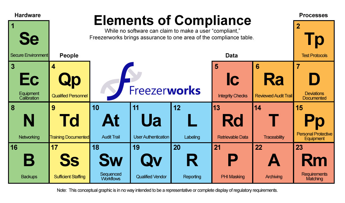 The periodic table of compliance freezerworks sample management the periodic table of compliance gamestrikefo Gallery