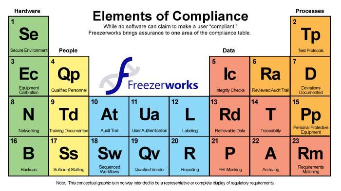 The Periodic Table of Compliance